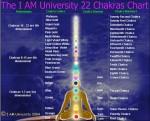 LES 7 LOIS SPIRITUELLES DU SUCCES dans ma sante anchoring_22chakras_big-150x121